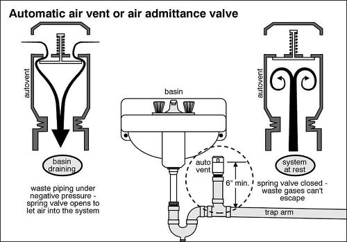 12v air solenoid valve wiring diagram how can i stop my sink from leaking and why vent inside ... #5