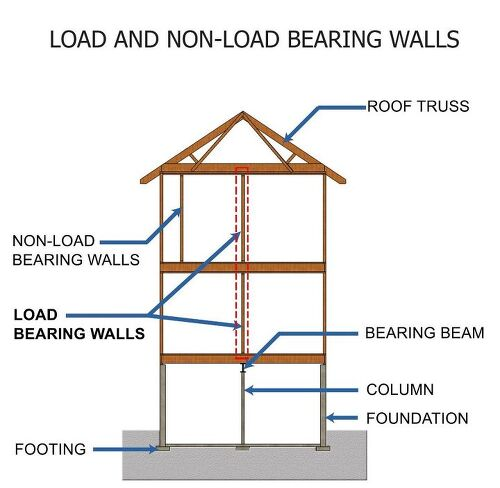 Load Bearing Wall : How can you tell if a wall is load bearing hometalk