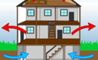 understanding the stack effect, go green, home maintenance repairs, how to, hvac, This diagram shows how air leaks in and out of a home due to the Stack Effect