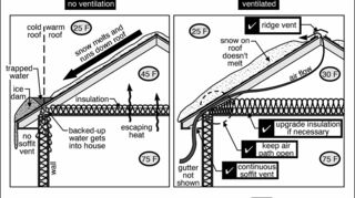 q got a winter gutter question i went out of town for a few days when we got a, curb appeal, home maintenance repairs, how to, roofing, This photo shows how proper ventilation should be performed when using fiberglass or blown in stuff