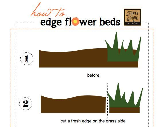 I created a fun little chart that displays the process a little better. Come check out all 4 steps as well as many other after shots at:http://www.funkyjunkinteriors.net/2012/07/how-to-edge-flower-beds-like-pro.html