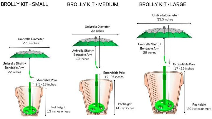 To avoid having the elements harm your plants by to much sun or rain, install a Brolly system. A Brolly is a smart container protector that you install when planting. You put the base in first, add soil and plants, and umbrella.