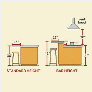 great visual for kitchen island heights, kitchen design, kitchen island, painted furniture