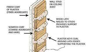 Q How To Tell If Walls Are Plaster Or Drywall Home Maintenance Repairs Wall