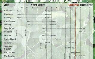 spring indoor seed starting schedule, gardening