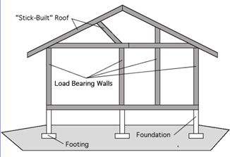 How can you tell if a wall is load bearing hometalk for Removing part of a load bearing wall