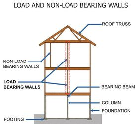 This Image Will Help You Determine Load Bearing On Primary, Secondary And  Tertiary Floors.