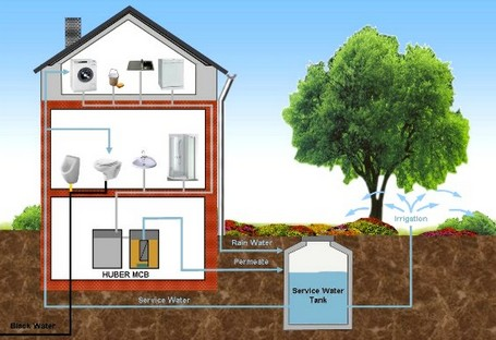 happy news about colorado water, plumbing, This is the basic premise of a graywater reuse system Water from your washing machine bathroom sinks and bathtubs but not toilets or dishwashers or kitchen sinks could be reused for irrigation