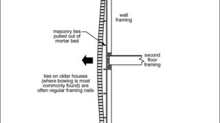 q should i be concerned, home maintenance repairs, Brick continues to grow once its placed on the wall It absorbs moisture As the wall grows the metal ties allow it to move up If the wall was to tight to the framing the ties fail and the wall bows out