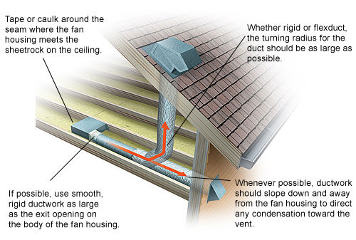 The number one defense against mold is good ventilation.  Opened windows and a good flow of fresh air are great, but not always practical--for instance, in cold winter temperatures or very hot humid summer weather.