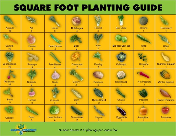 square foot planting guide, gardening, Square Foot Planting Guide printable here
