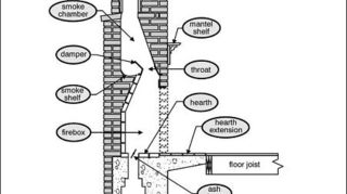 , this shows the components of the chimney The smoke shelf which when combined with a properly operating damper prevents smoke from coming back down the chimney